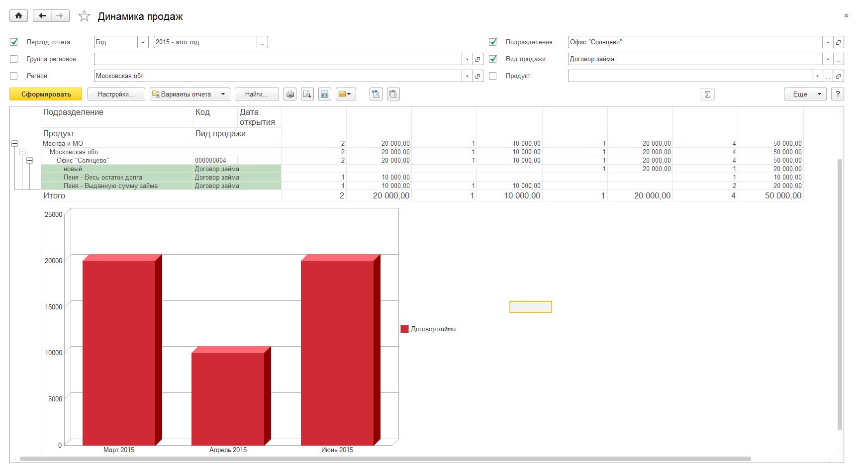 Динамика продаж по месяцам в 1с настройка ярлыка 1с путь к временным файлам